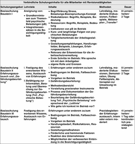 Verbindliche Schulungsinhalte für alle Mitarbeiter mit Revisionstätigkeiten</p> <p>== Schulungsangebot ==<br /> Basisschulung Baustein I<br /> Basisschulung Baustein II<br /> Erfahrungsaustausch und 'Gefährdungsbeurtei lung'<br /> Basisschulung Baustein III<br /> Erfahrungsaustausch</p> <p>== Lernziele ==<br /> Aneignung von: Grundkenntnissen zum Themenfeld psychische Belastungen (pB) Integrationsansätzen in die Besichtigungstätigkeit<br /> I. Festigung des erworbenen Wissens, Austausch von Erfahrungen<br /> II.Befähigung zur Information, Beratung und Überwachung zur Gefährdungsbeurteilung (Teil 'Psychische Belastung')<br />  Festigung des erworbenen Wissens,<br />  Austausch von Erfahrungen</p> <p> == Inhalte ==<br />   Begriffklärung Stress, Belastungs-Beanspruchungs-Konzept<br />  Risikofaktoren: Begriffe, Beispiele, Bedeutung<br />  Ressourcen: Begriffe, Beispiele, Bedeutung<br /> Indikatoren von pB im Betrieb<br /> Kurz- und langfristige Folgen von psychischen Belastungen<br /> Tätigkeitsmerkmale der Arbeitsgestaltung<br /> Gestaltungsempfehlungen, Handlungsfelder, Beispiele, Lösungen, Erfah-<br /> rungsaustausch<br /> Relevanz der Erkenntnisse für die Arbeitsschutzverwaltung<br /> Erste Schritte im Betrieb: Wie spreche ich mit dem Arbeitgeber<br /> eigene Rolle und Grenzen<br />  I. Erfahrungen unter anderem zu/zum<br />   Bedingungen im Betrieb, Fallbeschreibung<br />  Vorgehen im Betrieb<br />  II.Gefährdungsbeurteilung:<br /> Methodenübersicht<br />   Vorstellung praxisnaher Instrumente<br />  Prozess und Dokumentation der Gefährdungsbeurteilung<br />  Beurteilung der Gefährdungsbeurteilung Teil 'Psychische Belastung' entsprechend der 'Leitlinie'<br /> Wie gehe ich konkret im Betrieb vor?<br />  Erfahrungen unter anderem zu/zum<br />   Bedingungen im Betrieb, Fallbeschreibung<br />  Vorgehen im Betrieb<br /> Handlungsbedarf, Risikofaktoren, Ressourcen<br /> Gestaltungsmaßnahmen<br /> Förderliche und hemmende Faktoren<br /> Reaktion des Unternehmens<br /> Mö