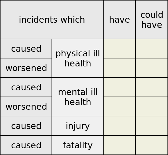 12 KPIs for Occupational Health & Safety